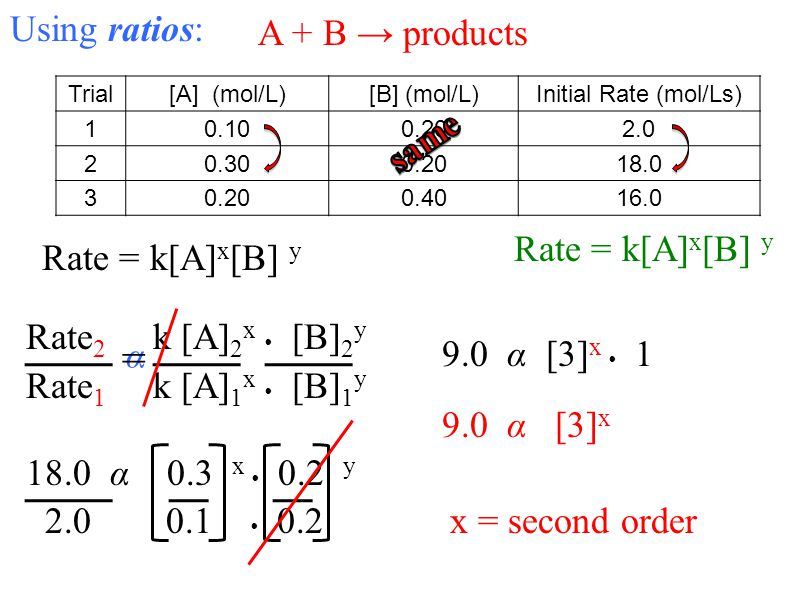 = Using ratios: A + B → products same Rate = k[A]x[B] y